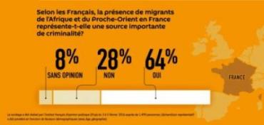 sondage_migrants_criminalité-400x191.jpg